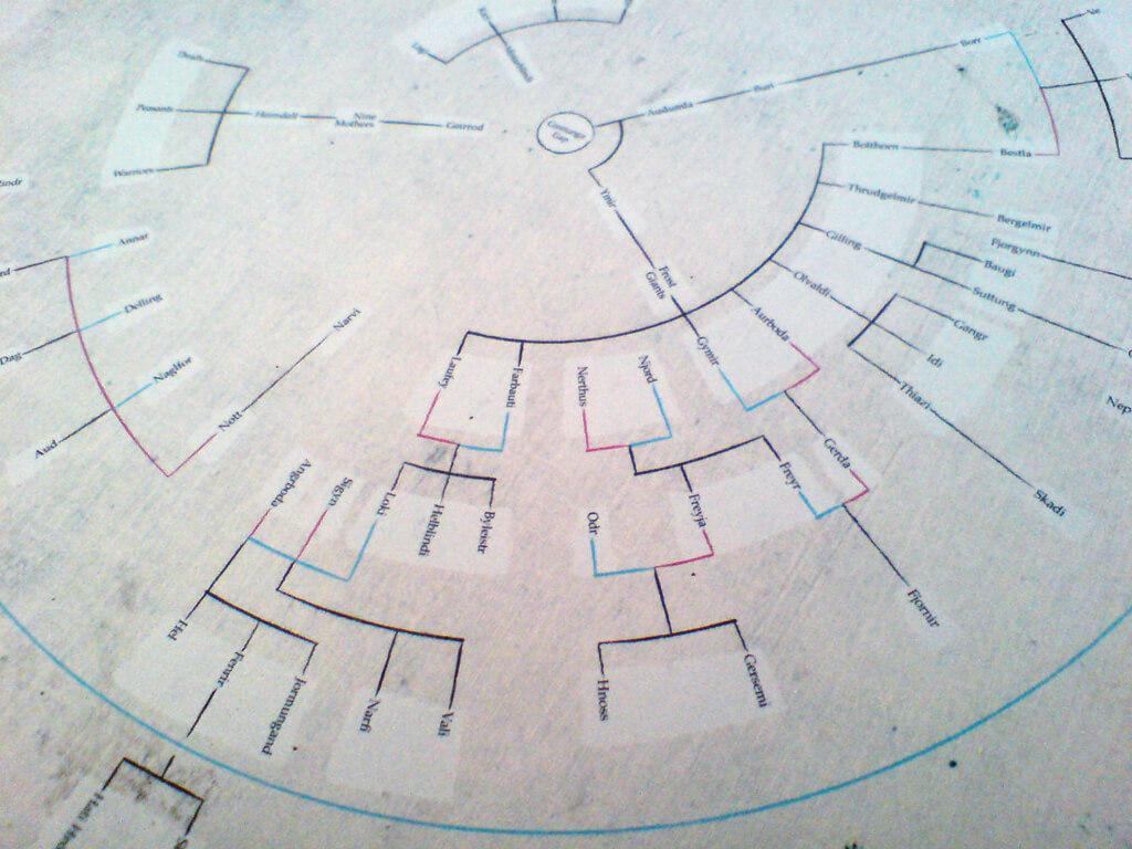Norse Mythology Family Tree – Severino Ribecca