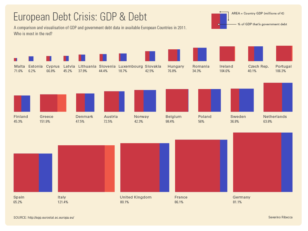 European Debt Crisis Graphic